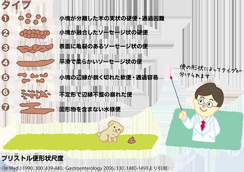 型 症候群 性 ガス 過敏 腸