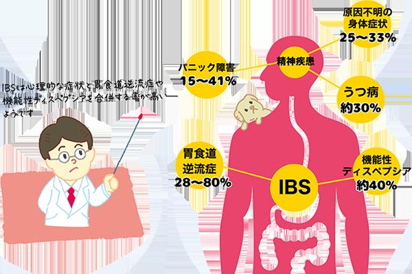 ブログ 症候群 性 治っ た 過敏 腸 IBS過敏性腸症候群(ガス型)を克服するブログ